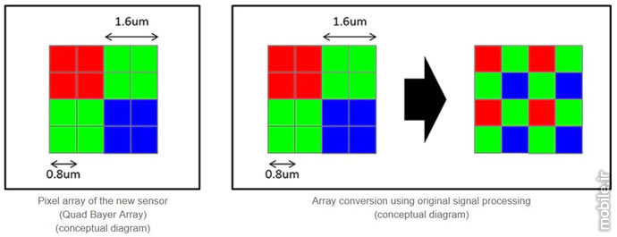 Introducing Samsung ISOCELL Bright HMX Image Sensor