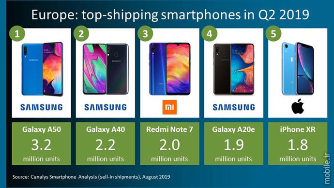 Canalys Smartphone Market Report in Europe Q2 2019