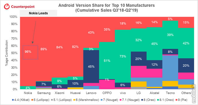 ِCounterpoint Global Ranking for Android Updates